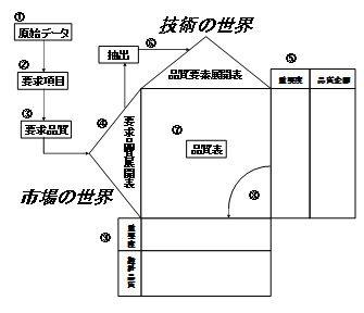 品質表の構造