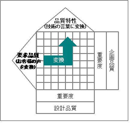 QFDの構造図