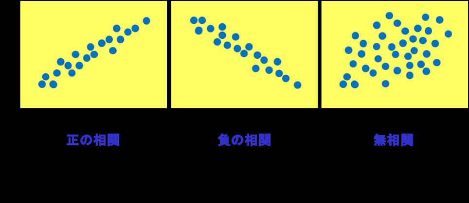 散布図、相関図