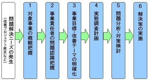 問題解決の標準手順