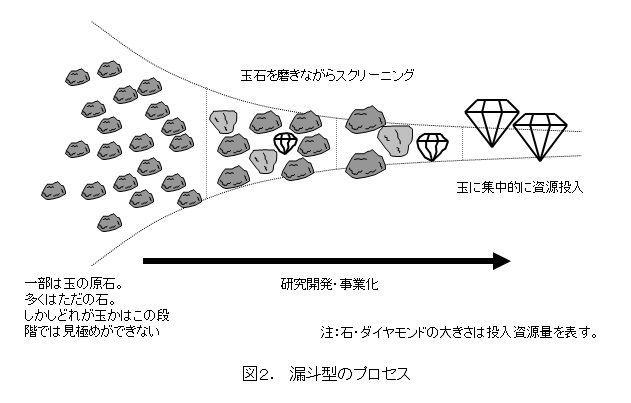 図2.漏斗型のステージゲートプロセス