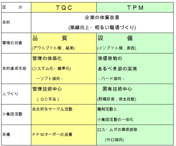 TPMとTQMの比較