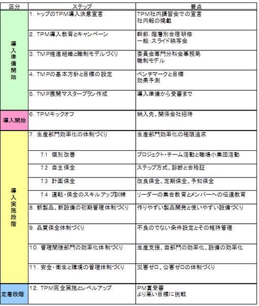 TPM展開プログラム