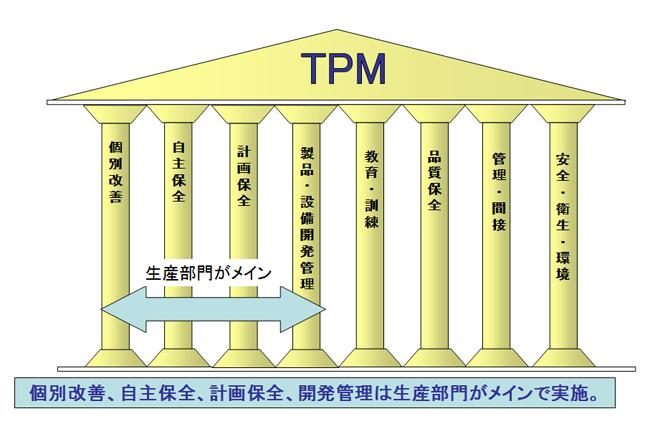 TPM活動の8本柱