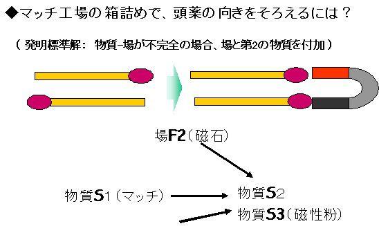 発明標準解のオーソドックスな活用法