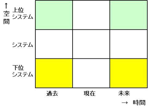 TRIZ9画面法の構成