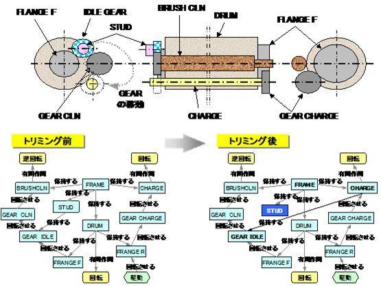 TRIZ トリミングの概要と機能モデル